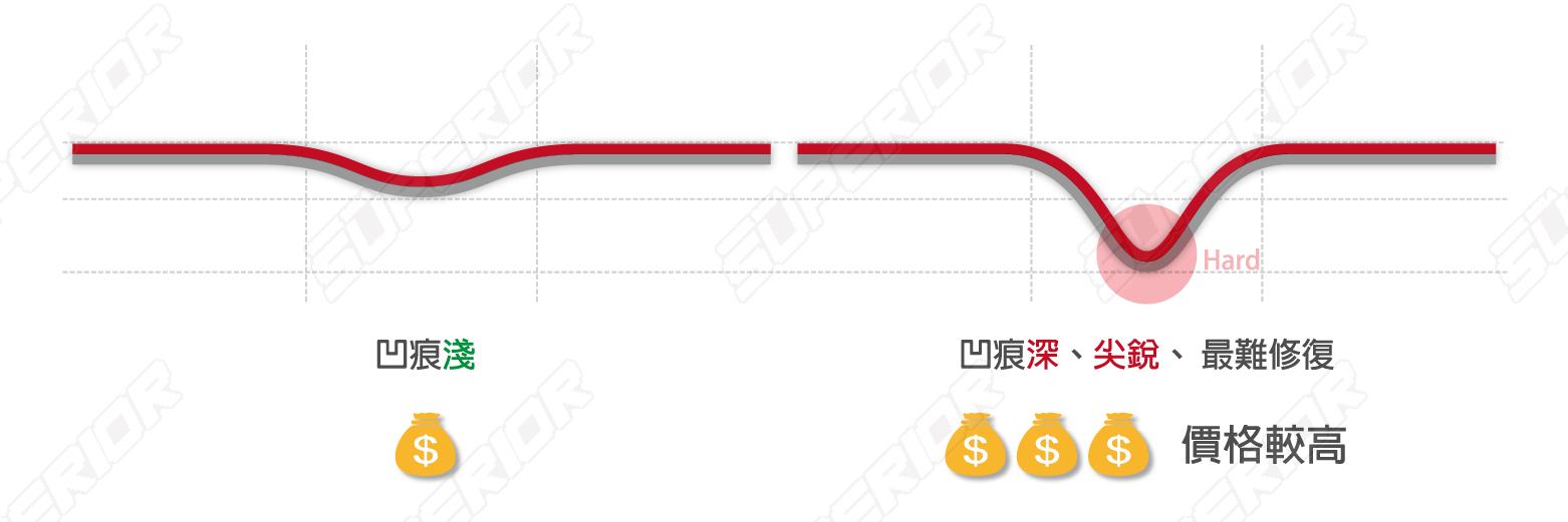 2021_0618_凹痕示意圖(進階版)-01